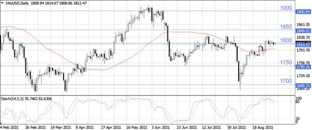 Цены на нефть подрастают на фоне снижения запасов нефти в США