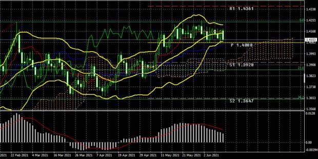 Торговый план по паре GBP/USD на неделю 14 – 18 июня. Новый отчет COT (Commitments of Traders).