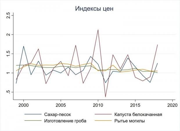Официальная инфляция, несоветская «Ангара» и «угнетение» артелей капиталистами
