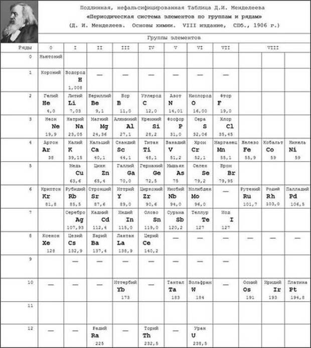 Изначальная таблица Менделеева включала эфир. Зачем его исключили?Изначальная таблица Менделеева включала эфир. Зачем его исключили?
