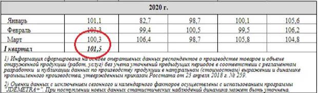 Промышленное производство в России растёт, когда все остальные страны валятся