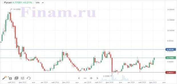 """График котировок акций """"РУСАЛа"""" на Гонконгской бирже"""