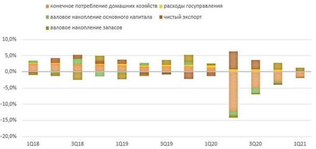Вклад в динамику ВВП по компонентам расходов