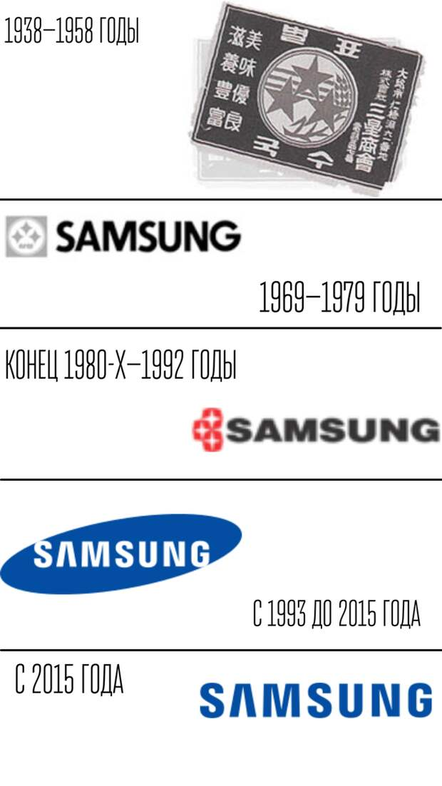 Факты о компании Samsung, про которые вы могли не знать