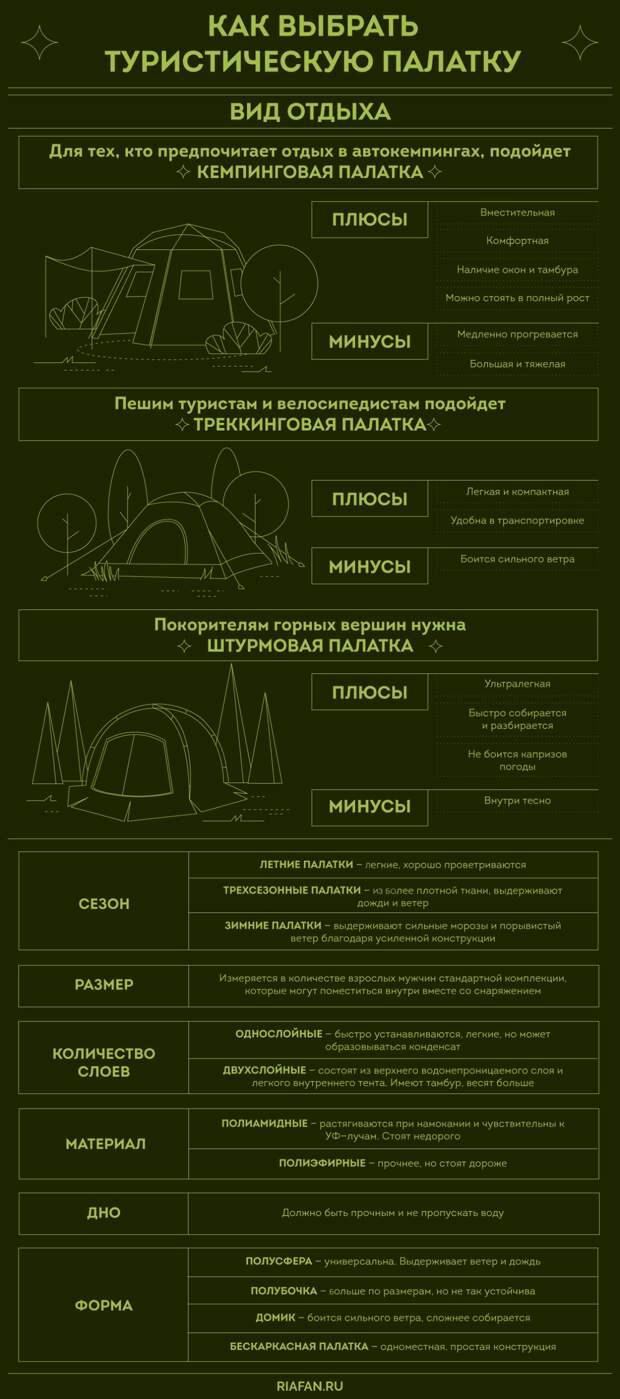 При выборе палатки для туризма важно то, где вы планируете остановиться