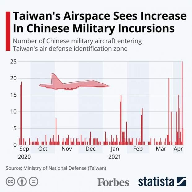 """Китай совершил самый массированный """"налет"""" на Тайвань"""