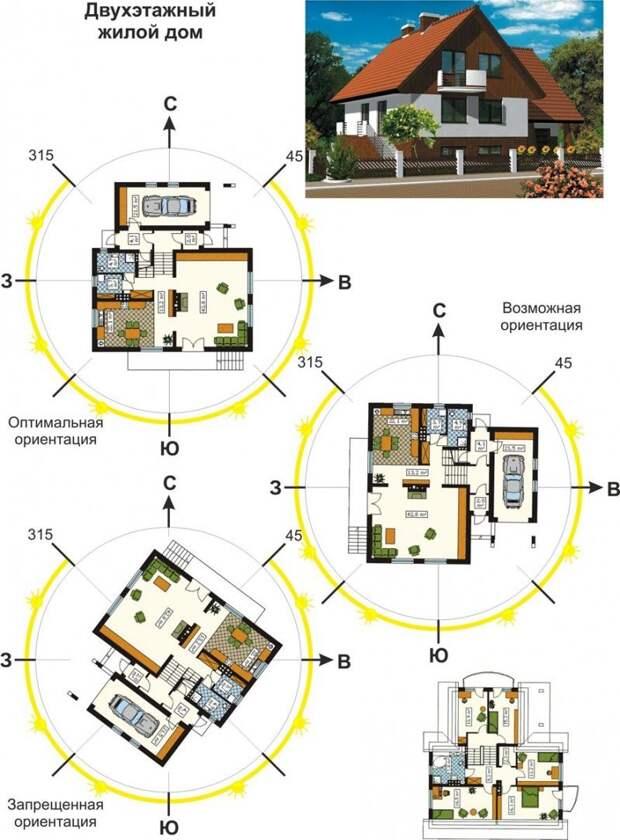 Ориентация дома по сторонам света Фабрика идей, важное, законы, нормы, подсказки, ремонт, стройка