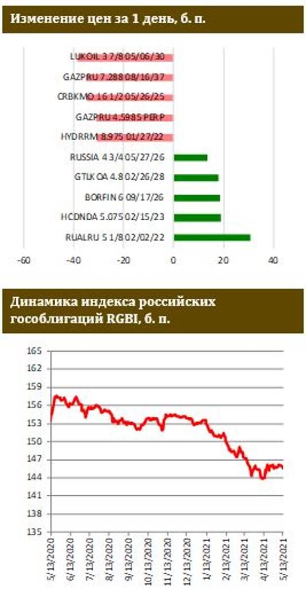 ФИНАМ: Минфин РФ может выйти на рынок ОФЗ в качестве покупателя