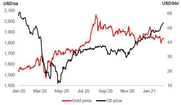 Цены на золото и цены на нефть