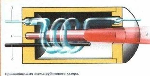 Рубиновый лазер.