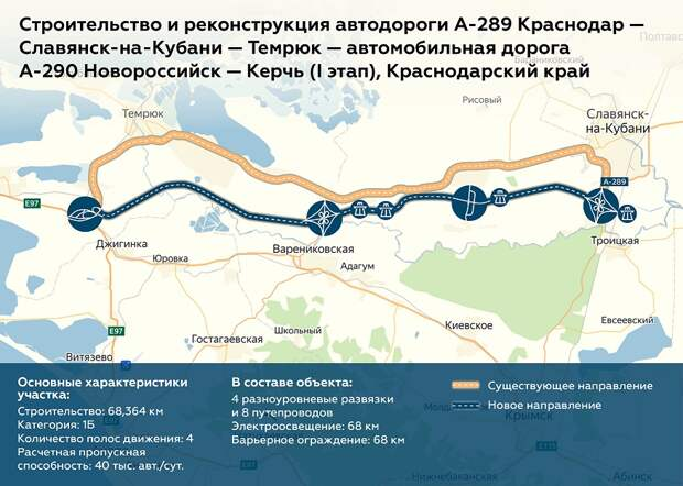 Скоростная трасса из Краснодара в Крым обойдется в 60 млрд руб