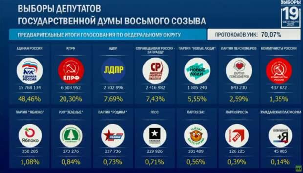Выборы 2021. 70% подсчета