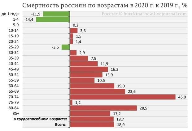 """Пенсионный """"развод"""": миллионы жизней в обмен на прибавку в 418 рублей"""