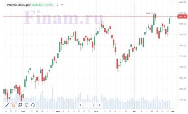 """Рынок открылся ростом, покупают """"Яндекс"""" и """"РУСАЛ"""""""