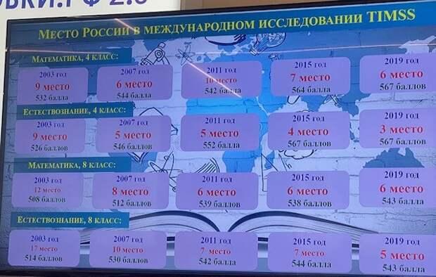 Россия в международном исследовании TIMSS