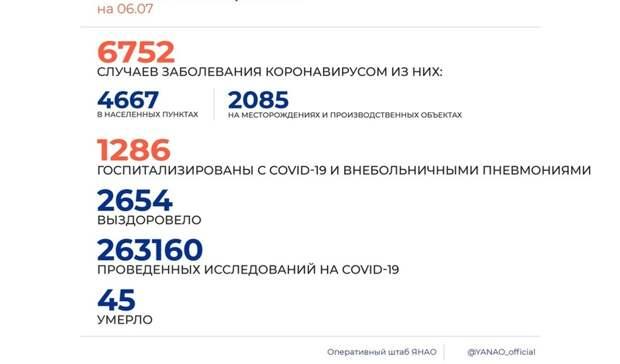 ВЯНАО 197 новых случаев коронавируса на6июля
