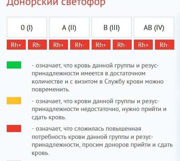 Петрозаводская станция переливания крови нуждается в донорах всех групп