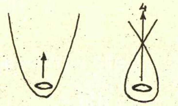 Использование при передвижении 4-го измерения