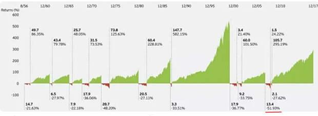 Bear-Markets