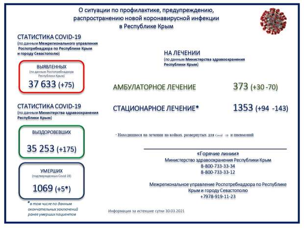 Коронавирус в Крыму и Севастополе: Последние новости, статистика на 31 марта 2021 года