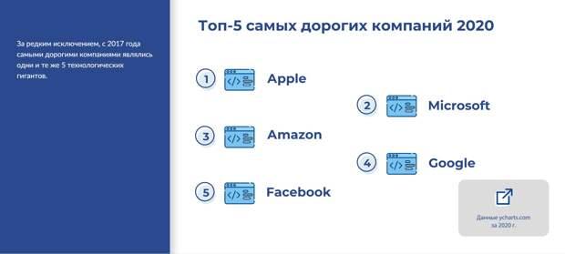 Цифровые платформы