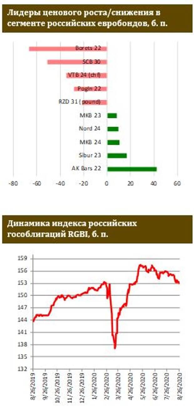 ФИНАМ: Российские евробонды вчера выглядели хуже других ЕМ