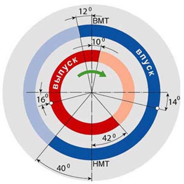 диаграмма фаз газораспределения четырехтактного двигателя