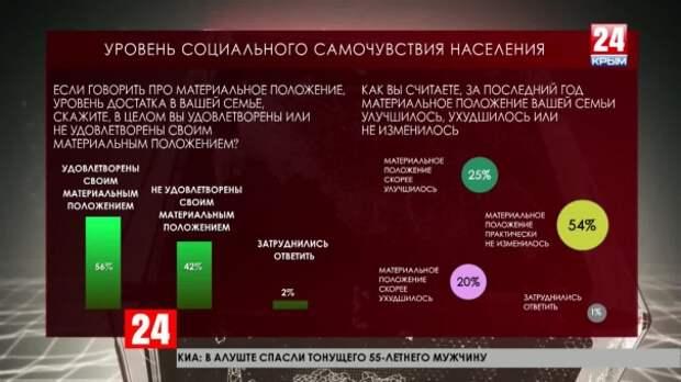 Крым в лидерах по социальному самочувствию населения