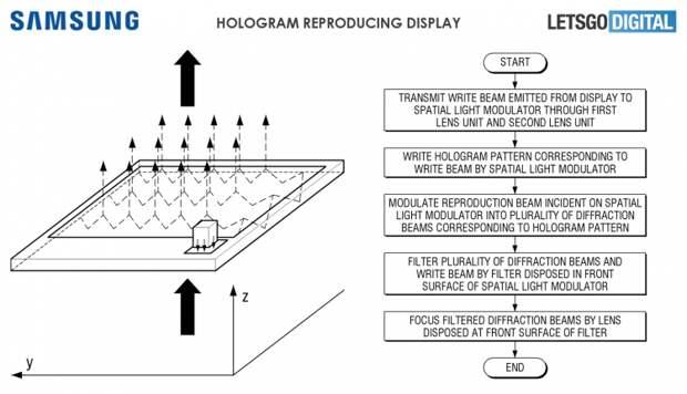 Samsung научилась воспроизводить голограммы как в «Звёздных войнах»