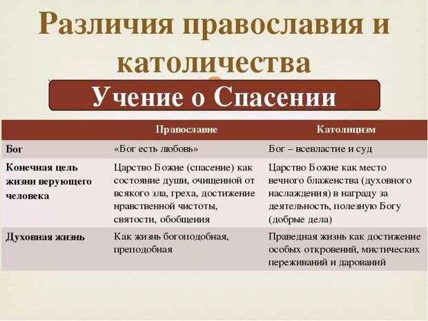 Истоки ненависти Европы к России - в расколе христианства в XI веке