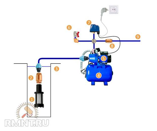 Как подключить насосную станцию к скважине или колодцу