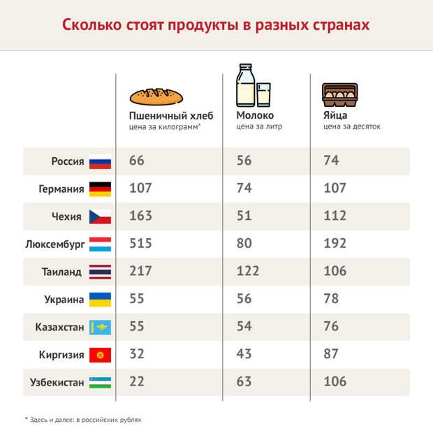 Сколько на самом деле стоят продукты в супермаркетах России и остальных стран мира?