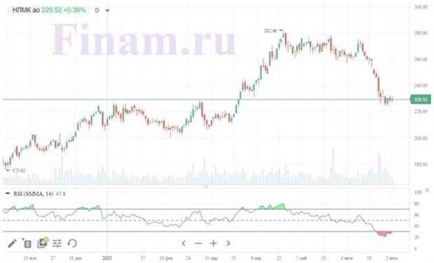 Динамика акций НЛМК
