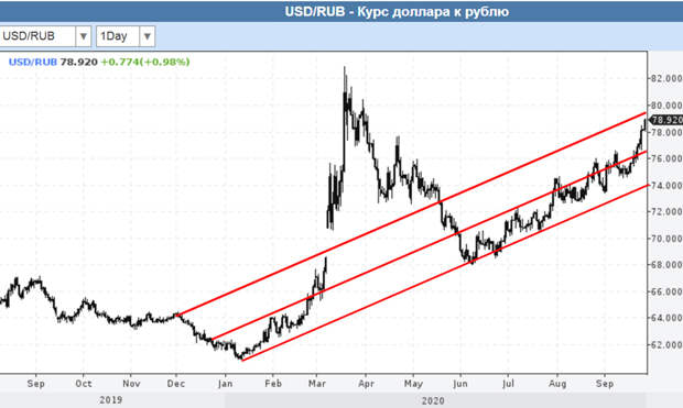 О спецоперации по спасению рубля
