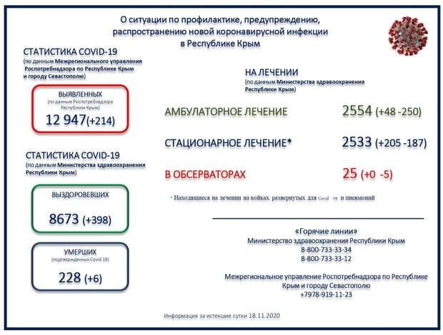 Ещё 6 пациентов в Крыму скончались с коронавирусом