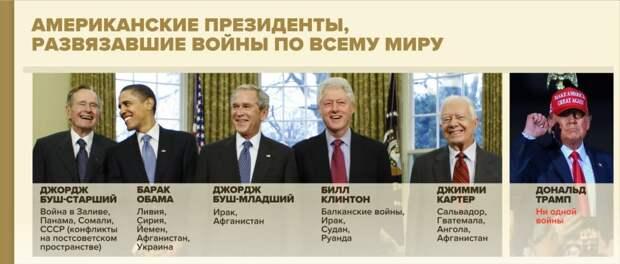 Секретные схемы Сороса: Мир разделили.