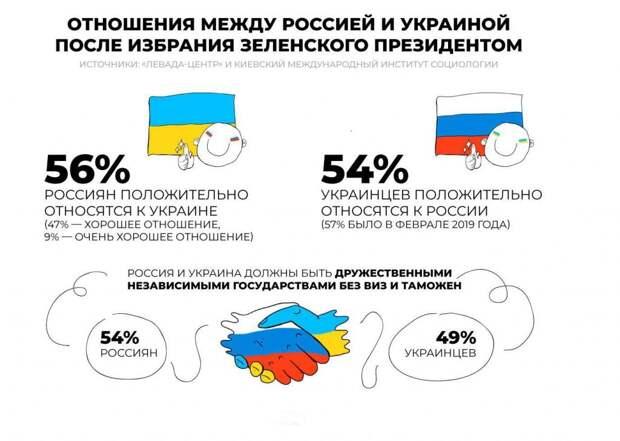 Снова об Украине, но не о политике