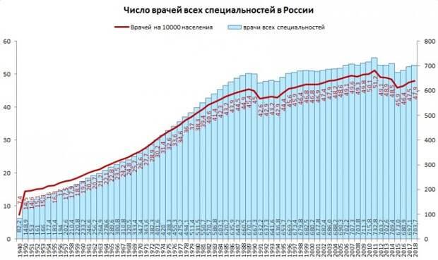 Мифы о числе больниц и врачей в России, дешёвый мобильный интернет и отмена СНИПов
