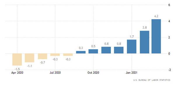 Горящий прогноз по EUR/USD от 13.05.2021