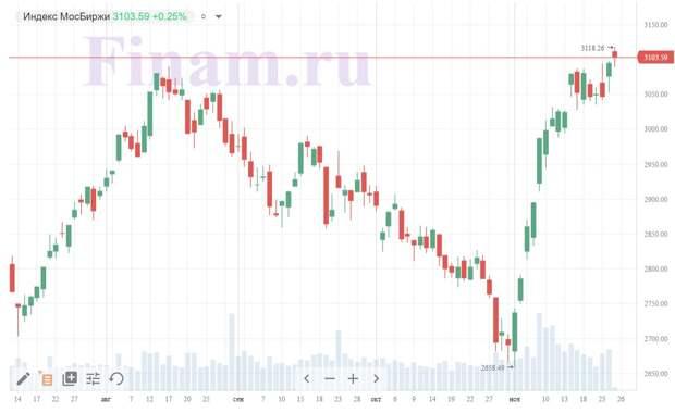 Рынок растет на внешнем позитиве, индекс Мосбиржи пробил отметку в 3100 пунктов