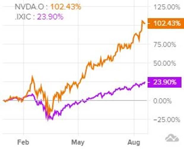 Динамика акций в сравнении с NASDAQ