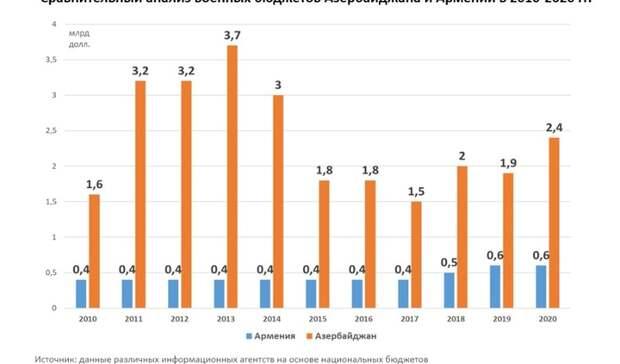 Азербайджанский реванш нанефтегазовые деньги ивозможные действия России