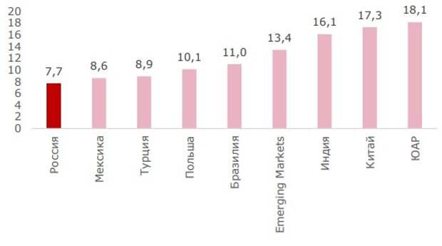 EV/EBITDA страновых индексов MSCI