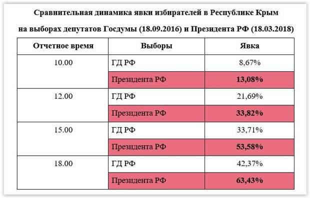 Сравнительная динамика явки избирателей в Республике Крым
