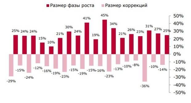 Фазы роста/коррекций индекса МосБиржи