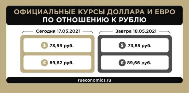 ЦБ РФ изменил курсы иностранных валют на 18 мая
