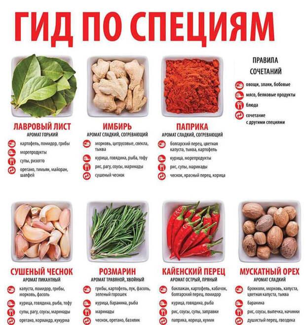 15 основных специй: в какие блюда их добавлять