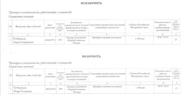 Минспорт исключил Тутберидзе из списка тренеров сборной России. И включил снова с правильным отчеством
