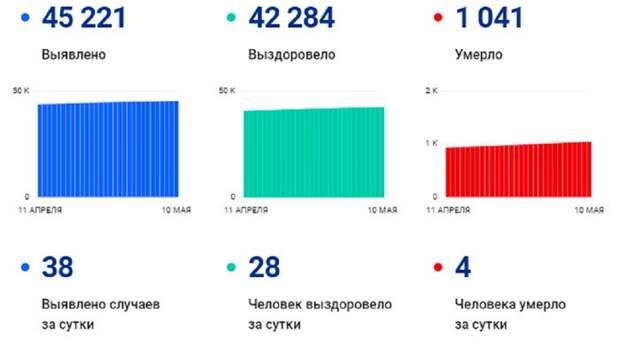 Четыре человека умерли, 38 заразились: коронавирус в Вологодской области