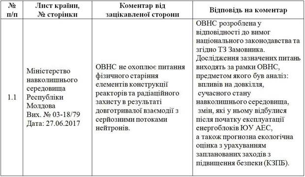 Украина в шаге от нового Чернобыля, – опубликованы документы